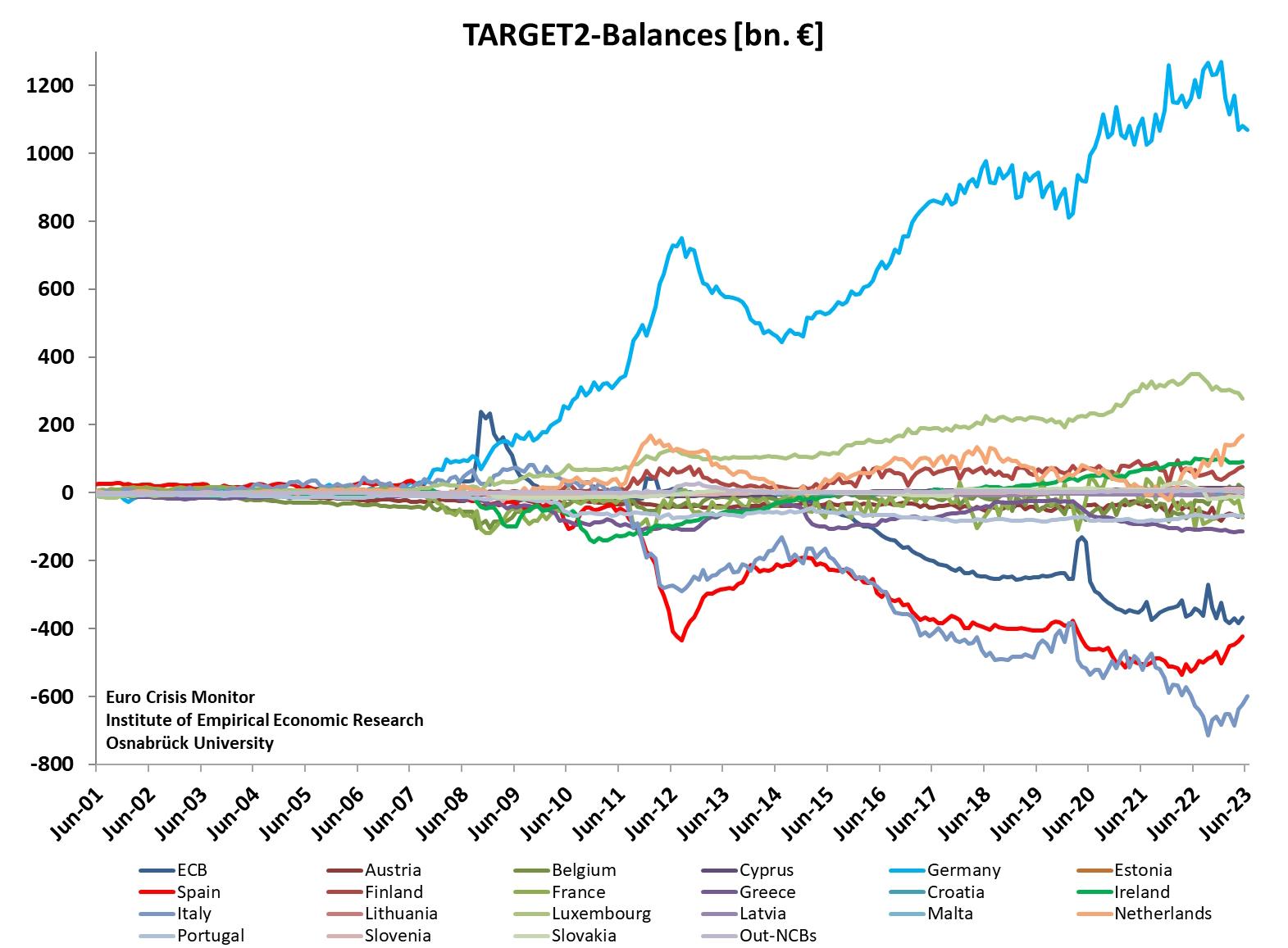 [http://www.eurocrisismonitor.com/img/Target2%20graph%20-%20%20ecb%20data.jpg]